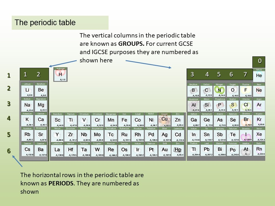 image of the periodic table of the elements
