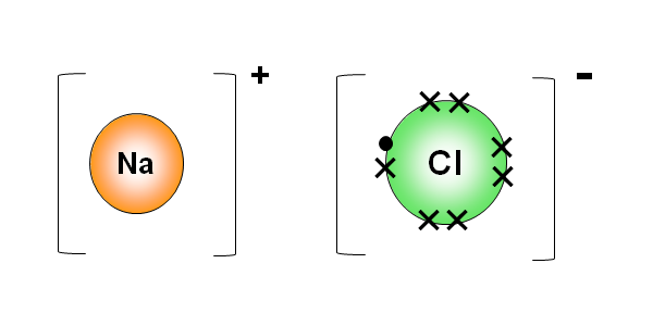 The formulae of ionic compounds