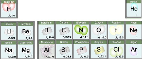 section of periods 2 and 3 of the periodic table