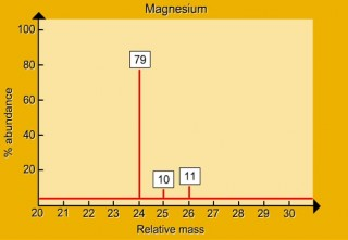 The mass spectrum of Magnesium
