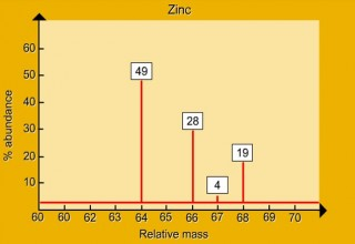 The mass spectrum of Zinc