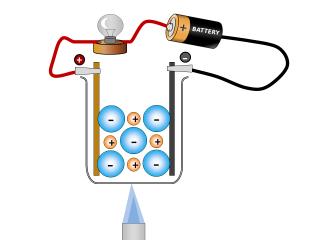 1.40 - 1.43 Ionic Bonding - properties